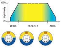 Exo-Terra Light Cycle Unit - detalles
