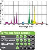 Exo-Terra Reptile UVB100 5.0 - espectro