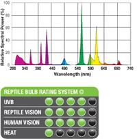 Exo-Terra Reptile UVB150 10.0 - espectro