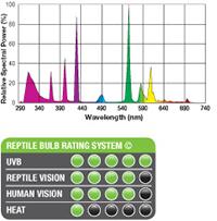 Exo-Terra Reptile UVB200 - espectro