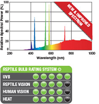 Exo-Terra Solar Glo - espectro