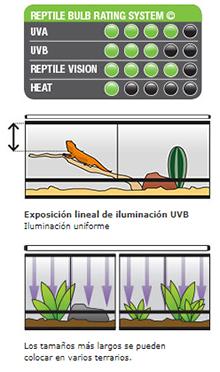 Exo-Terra UVB100 Tubos Fluorescentes